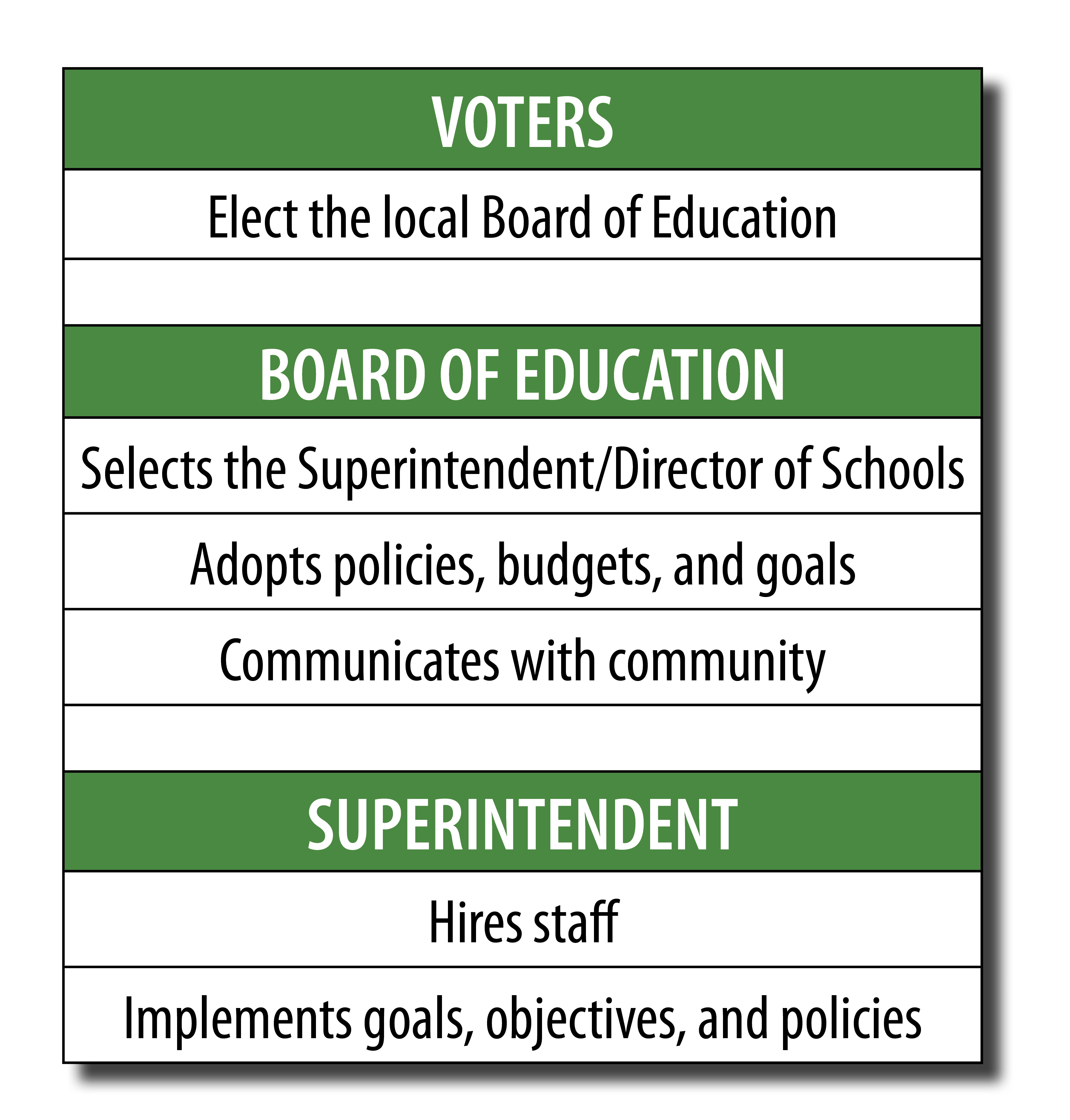 State Departments of Education - ROLE AND FUNCTION, VOCATIONAL EDUCATION